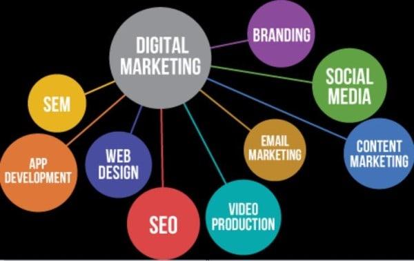 dijital pazarlama konuları