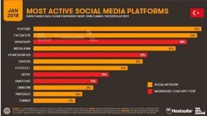 Türkiye'de en çok kullanılan sosyal medya mecraları