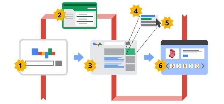Google Adwords Arama Reklamları Nasıl Çalışır